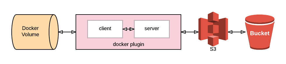 libStorage and rexray for Docker storage - RexRay using Docker plugin.png